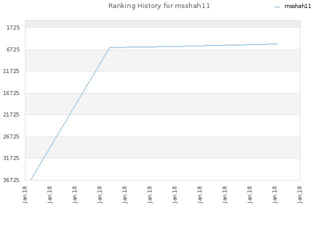 Ranking History for msshah11