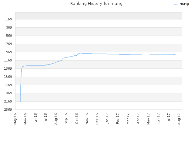 Ranking History for mung