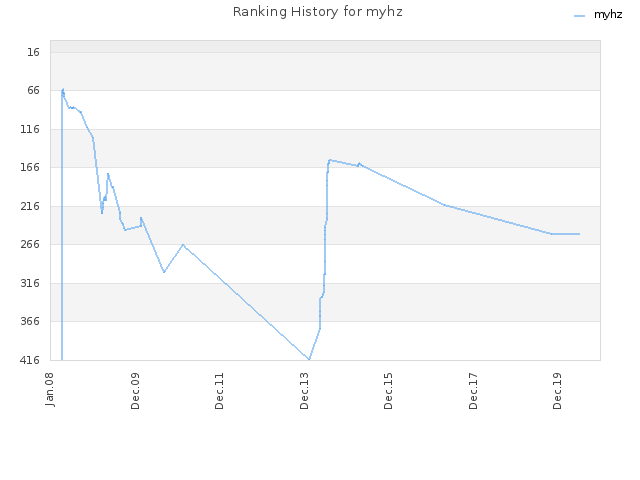 Ranking History for myhz