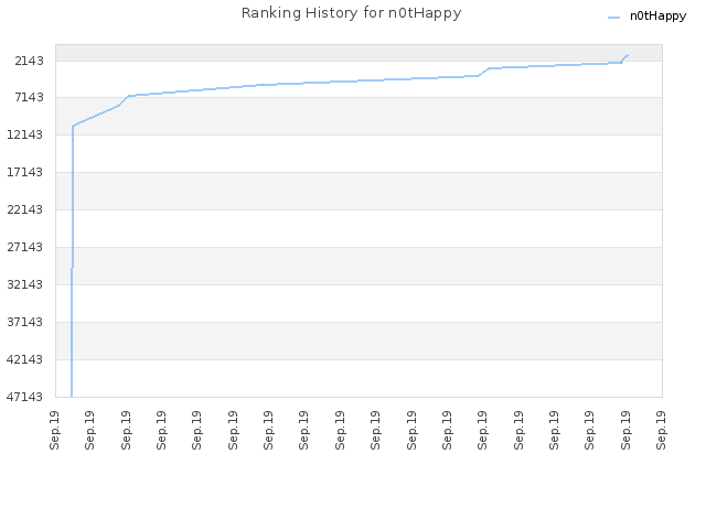 Ranking History for n0tHappy