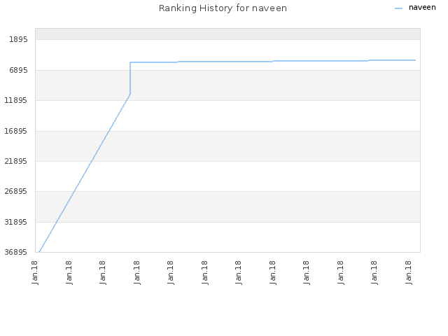 Ranking History for naveen