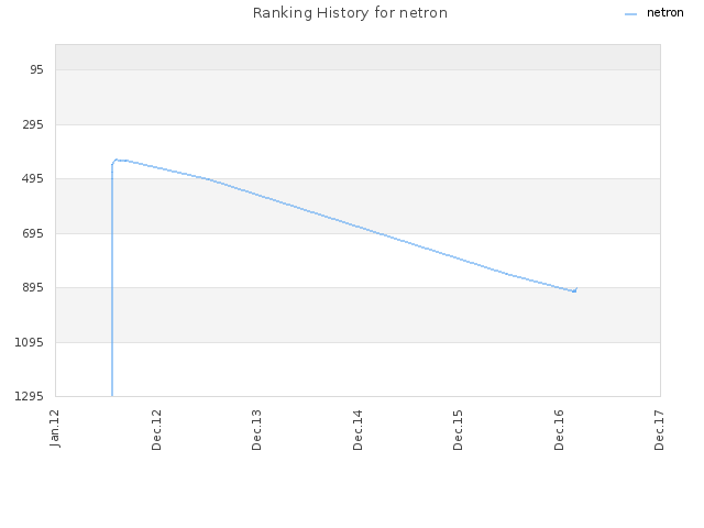 Ranking History for netron