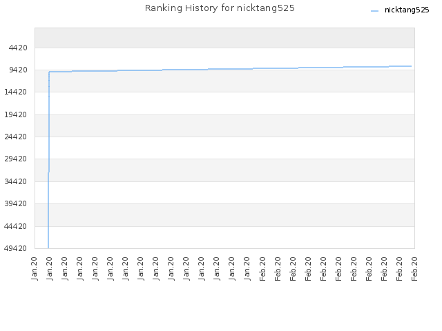 Ranking History for nicktang525