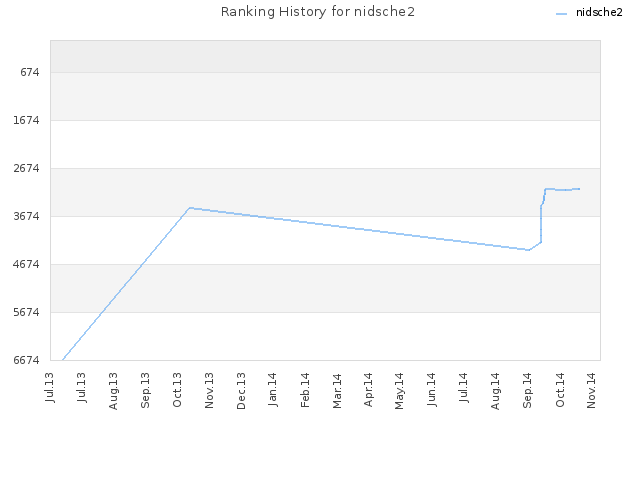 Ranking History for nidsche2