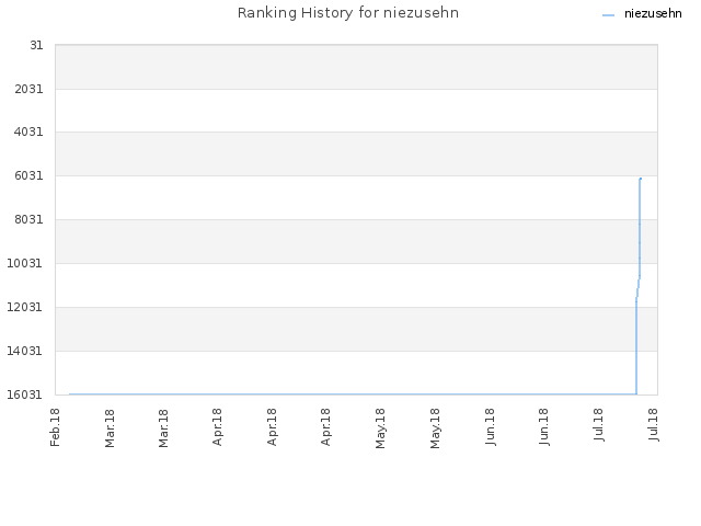 Ranking History for niezusehn