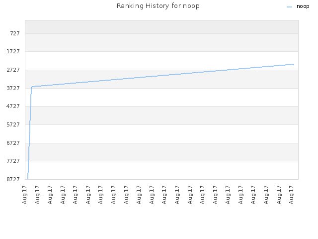 Ranking History for noop