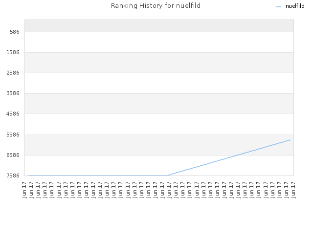 Ranking History for nuelfild