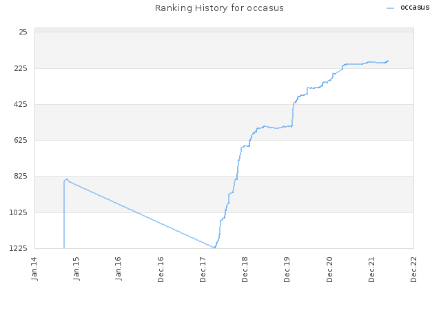Ranking History for occasus