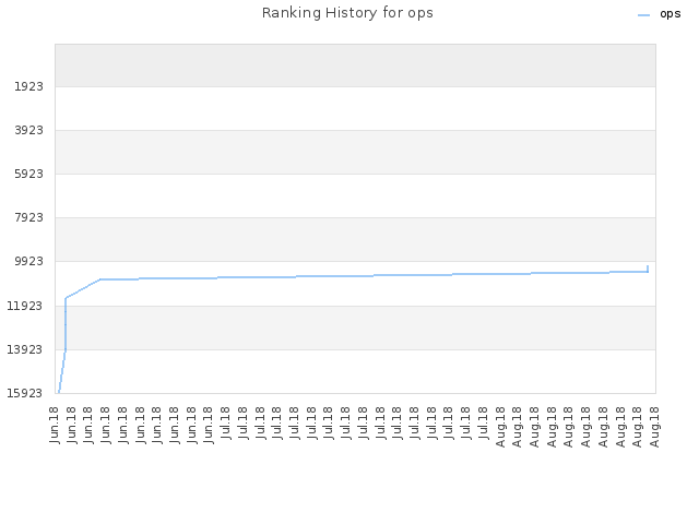 Ranking History for ops