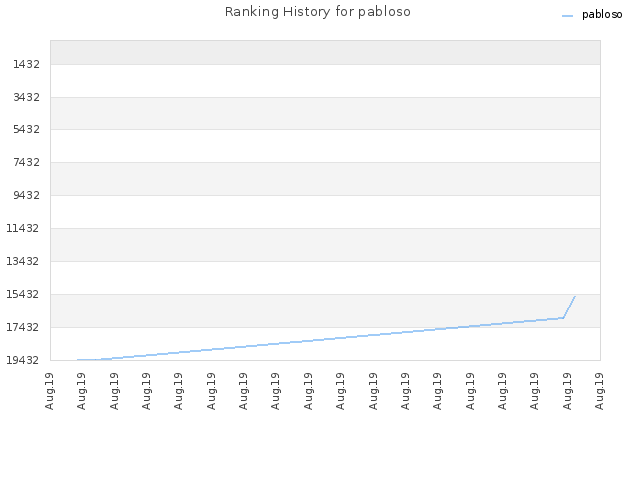 Ranking History for pabloso