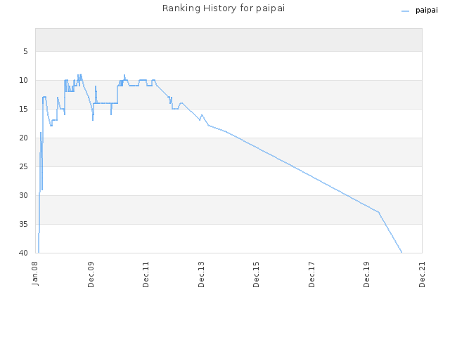 Ranking History for paipai