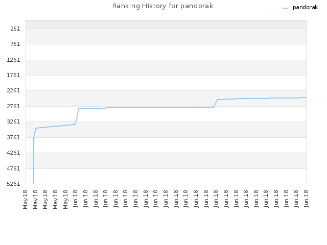 Ranking History for pandorak