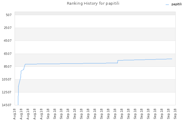 Ranking History for papitili