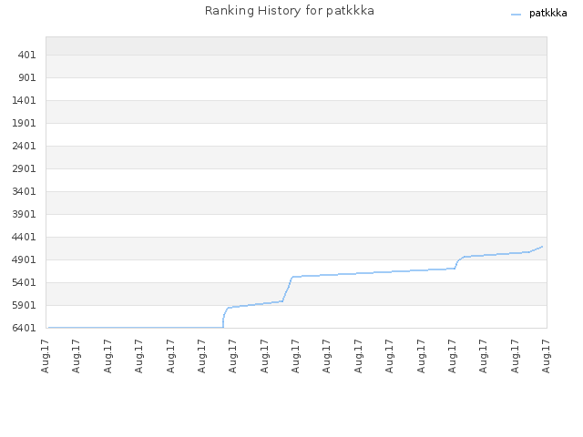 Ranking History for patkkka