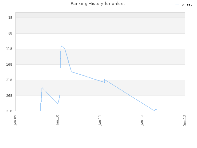 Ranking History for phleet