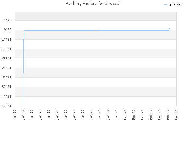 Ranking History for pjrussell