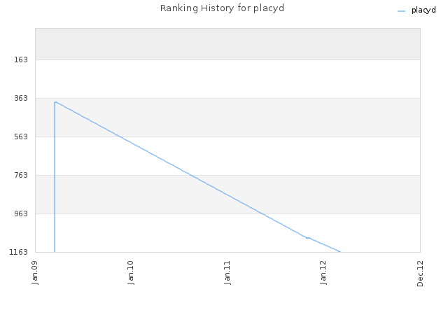 Ranking History for placyd