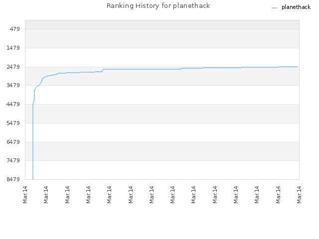 Ranking History for planethack