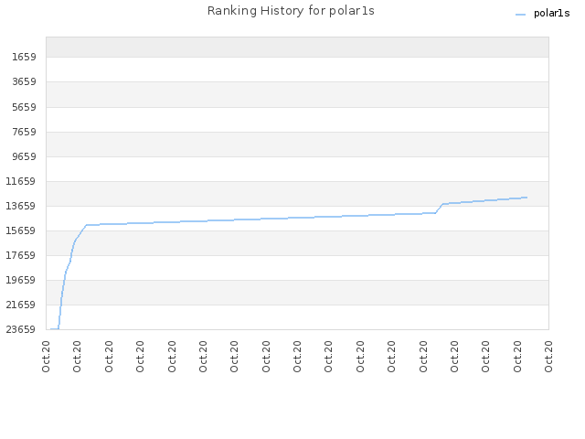 Ranking History for polar1s