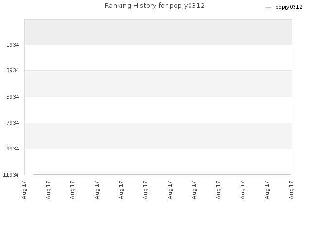 Ranking History for popjy0312