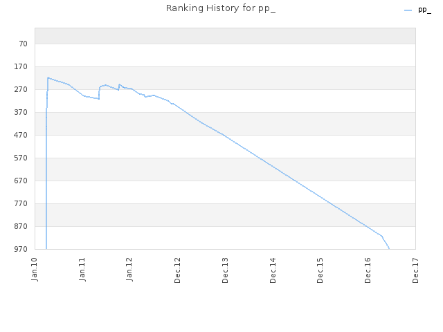 Ranking History for pp_