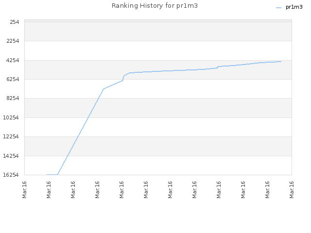 Ranking History for pr1m3