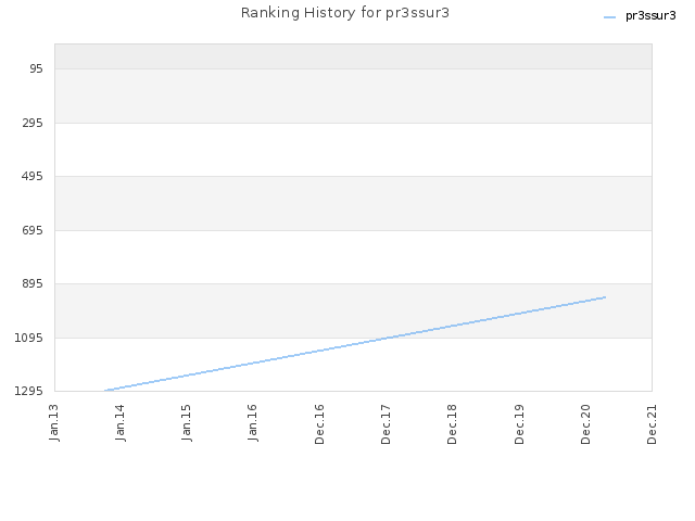 Ranking History for pr3ssur3