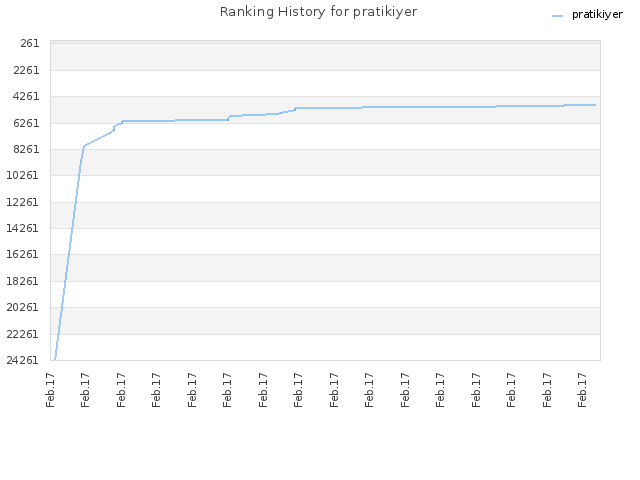 Ranking History for pratikiyer