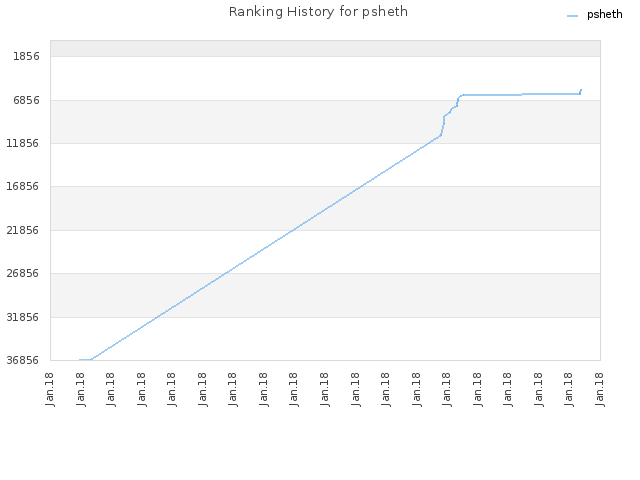 Ranking History for psheth