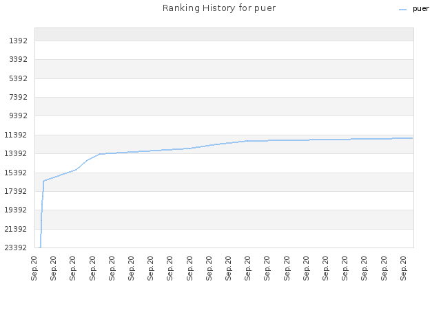 Ranking History for puer