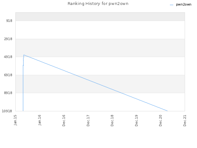 Ranking History for pwn2own