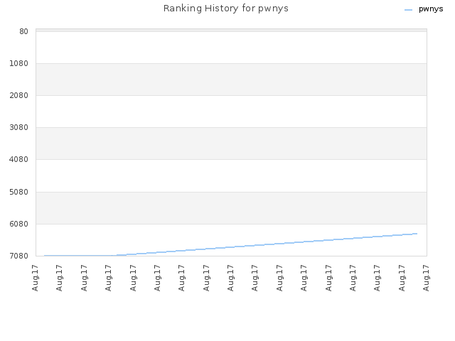 Ranking History for pwnys