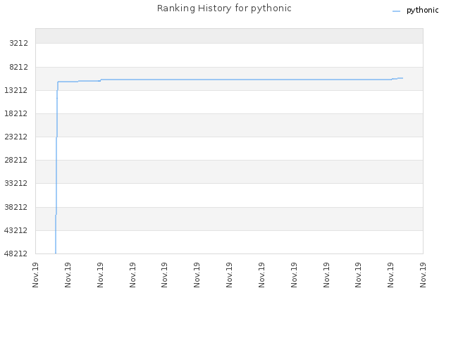 Ranking History for pythonic