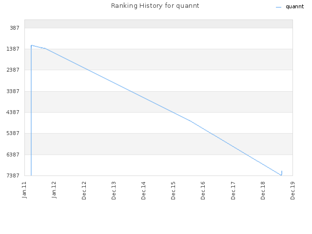 Ranking History for quannt