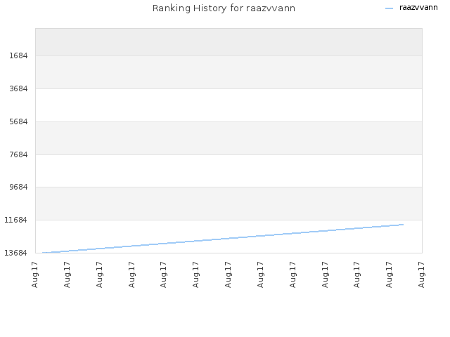 Ranking History for raazvvann