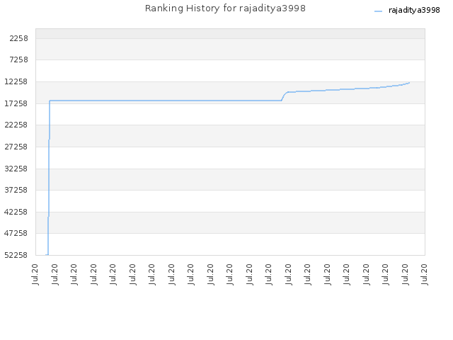 Ranking History for rajaditya3998