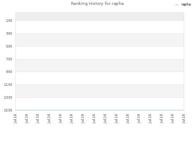 Ranking History for rapha