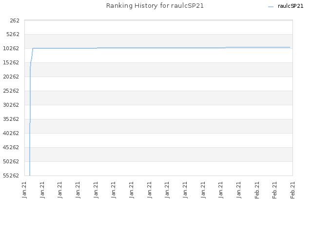 Ranking History for raulcSP21