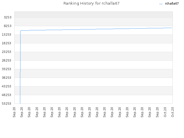 Ranking History for rchalla67