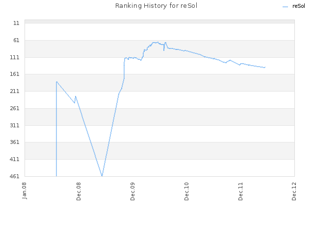 Ranking History for reSol