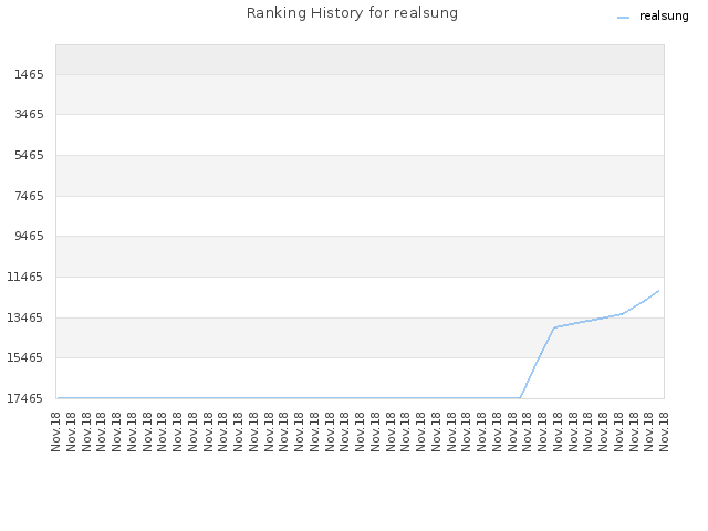 Ranking History for realsung
