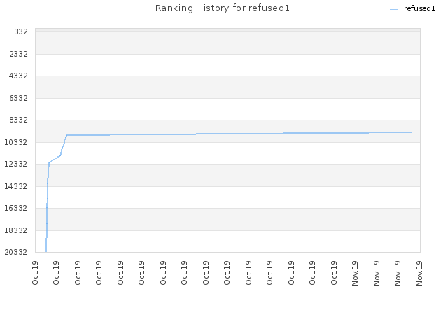 Ranking History for refused1