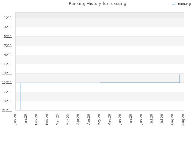 Ranking History for rexsung
