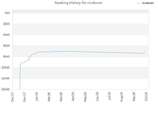 Ranking History for ricotoom