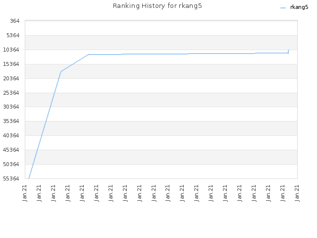 Ranking History for rkang5