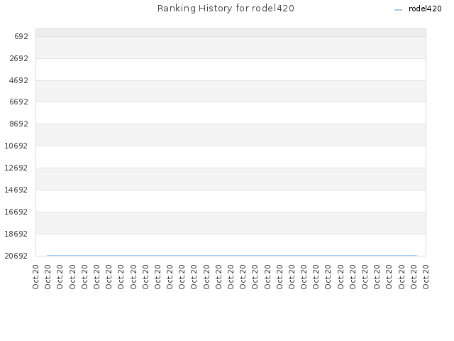 Ranking History for rodel420