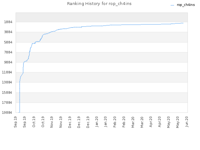 Ranking History for rop_ch4ins