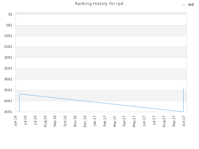 Ranking History for rpd