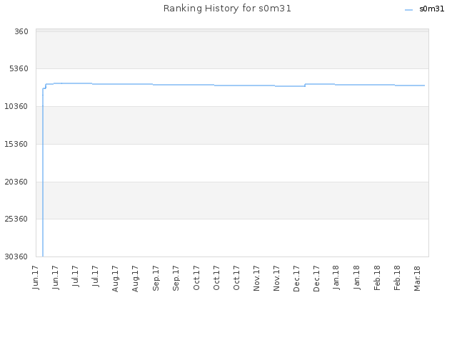 Ranking History for s0m31