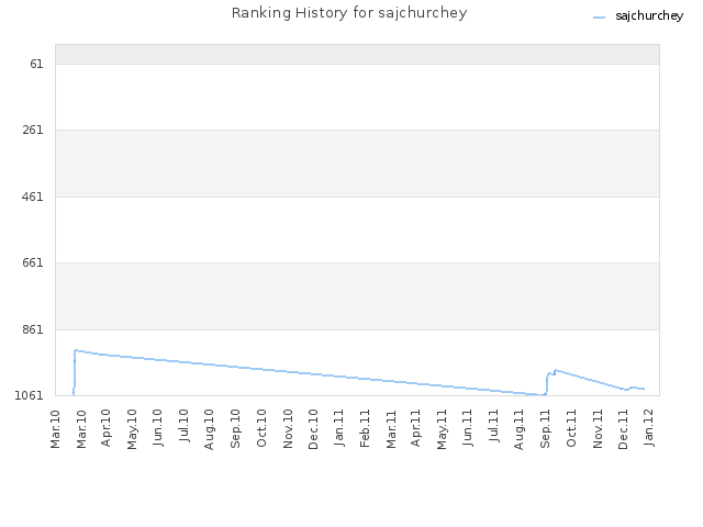 Ranking History for sajchurchey